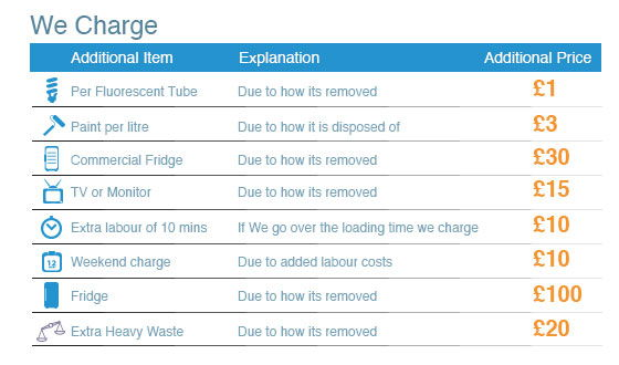 Pimlico Waste Collection Rates